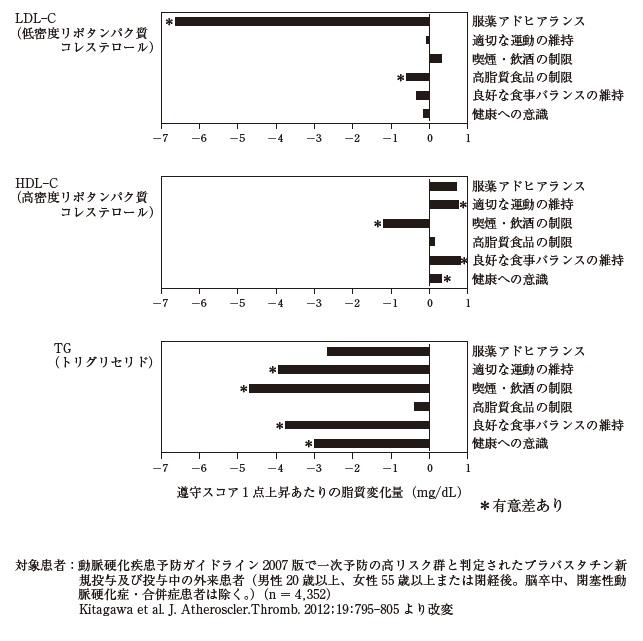 103回薬剤師試験 薬学実践問題 問344