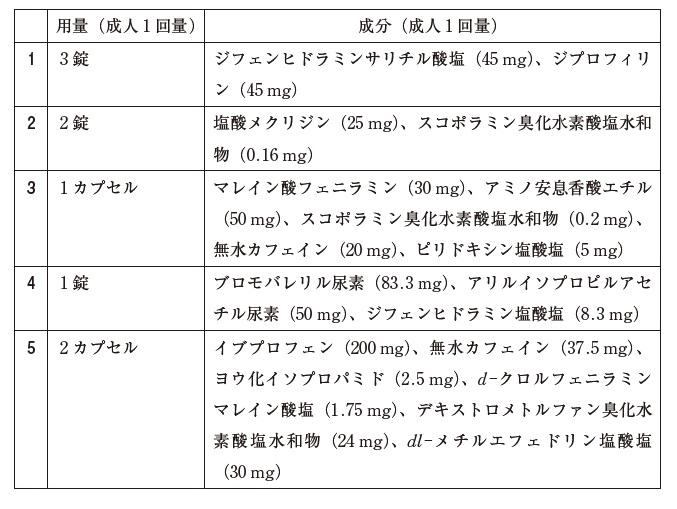 103回薬剤師試験 薬学実践問題 問345