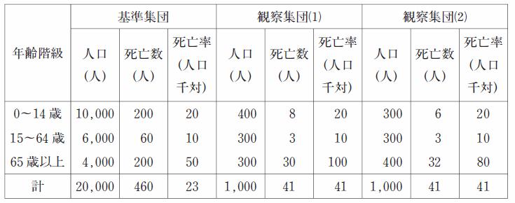 102回薬剤師国家試験一般問題(薬学理論問題)124