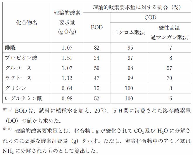 102回薬剤師国家試験一般問題(薬学理論問題)138