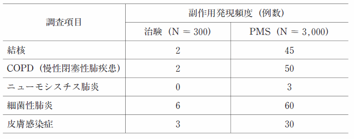 102回薬剤師国家試験一般問題(薬学実践問題)231