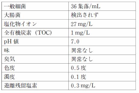 102回薬剤師国家試験一般問題(薬学実践問題)243