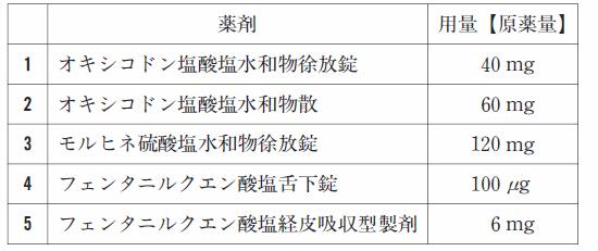 102回薬剤師国家試験一般問題(薬学実践問題)268