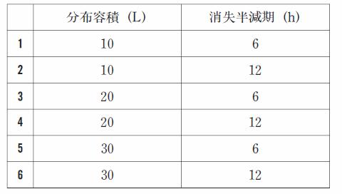 102回薬剤師国家試験一般問題(薬学実践問題)275