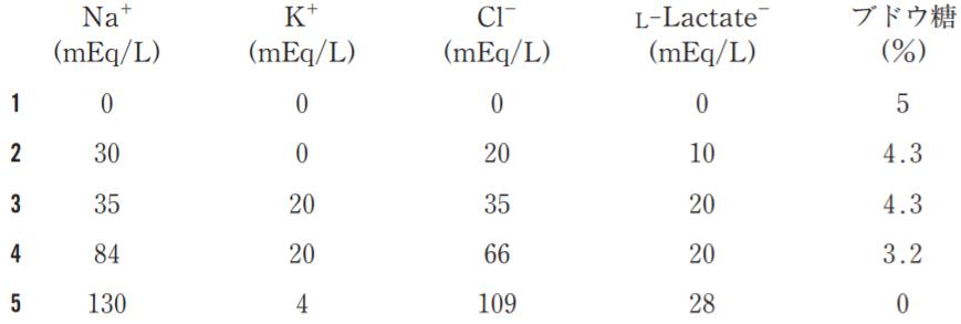 第101回薬剤師国家試験問題335