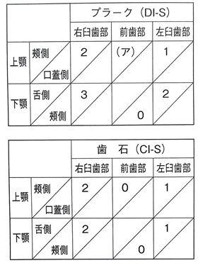 第25回歯科衛生士国家試験問題午後84-85