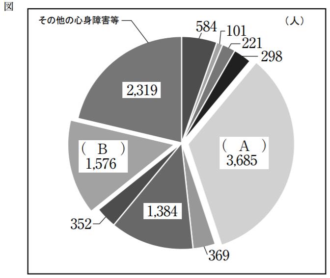 平成30年保育士試験(前期)児童家庭福祉問9